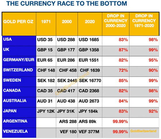 Currency Race to the Bottom