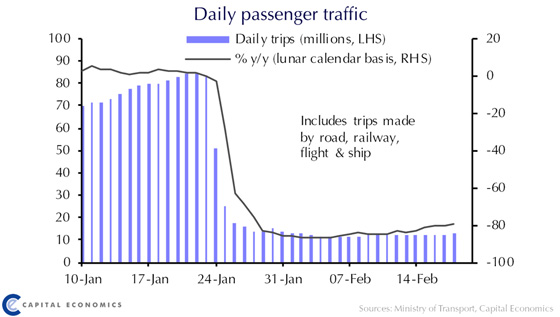 Daily Passenger Traffic