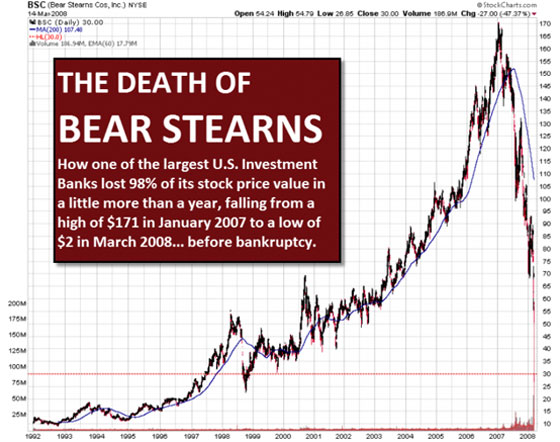 The Death of Bear Stearns