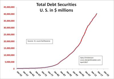 Total Debt Securities US in $ Millions