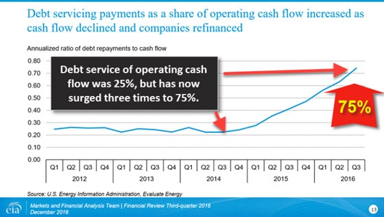 Debt Servicing Payments as a Share of Operating Cash Flow Increased as Cash Flow Declined and Companies Refinanced Chart