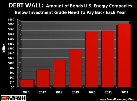 Debt Wall: Amount of Bonds U.S. Energy Companies Below Investment Grade Need To Pay Back Each Year
