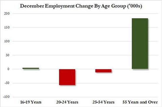 December Employment Change