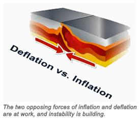 Deflation vs. Inflation