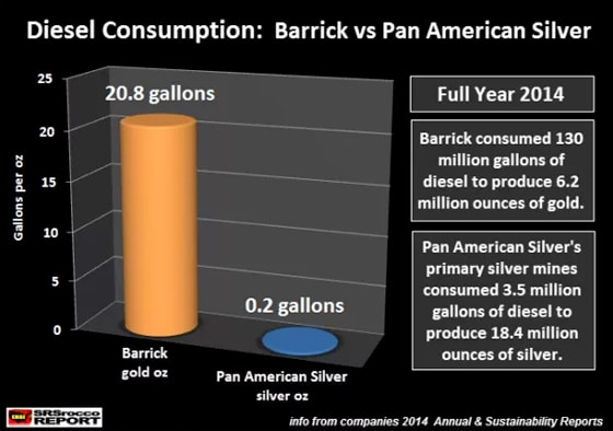 Diesel Consumption: Barrick vs Pan American Silver