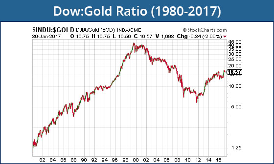 Dow:Gold Ratio 1980-2017