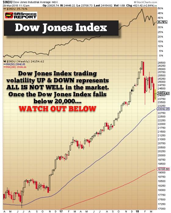 Dow Jones - March 29, 2018