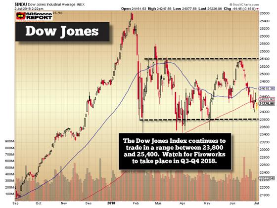 Dow Jones - July 2, 2018