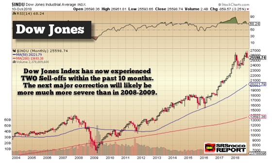Dow jones - oct. 10, 2018