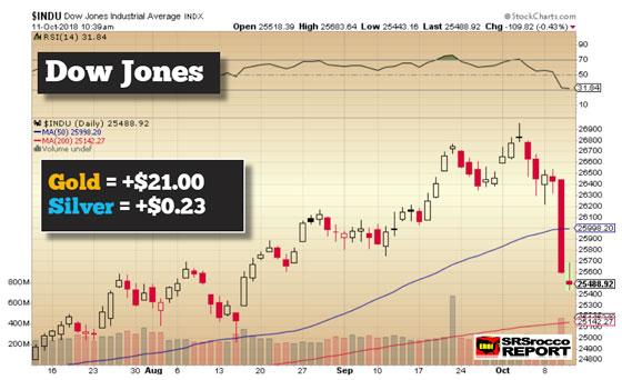 Dow Jones - Oct. 11, 2018