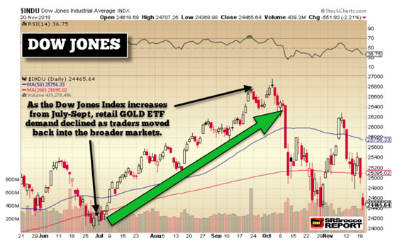 Dow Jones - November 20, 2018