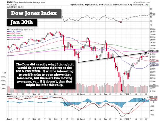 Dow Jones (January 30, 2019)