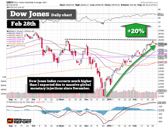 Dow jones (daily chart) - february 28th, 2019