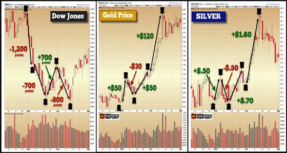 Charts (March 2018): Dow Jones, Gold Price, Silver