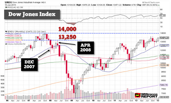 Dow Jones Index - January 10, 2013 (Chart)