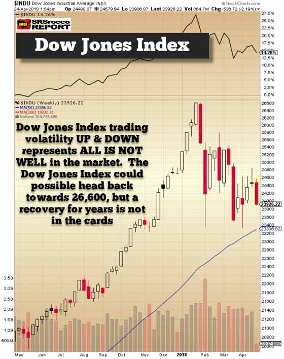 Dow Jones Index (April 24, 2018)
