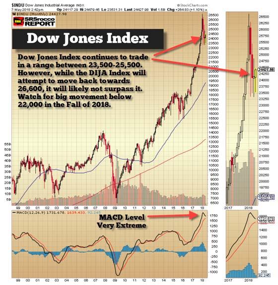 Dow Jones - May 7, 2018 (Chart)