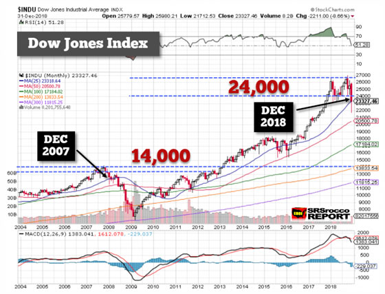 Dow Jones Index - December 31, 2018 (Chart)