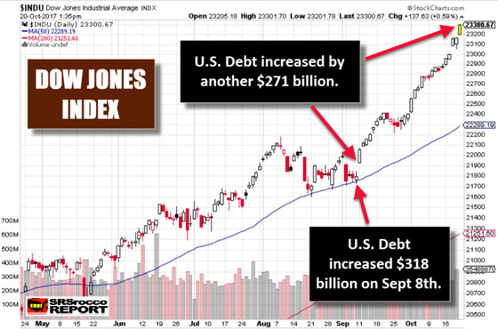 Dow Jones Index Oct. 20 2017