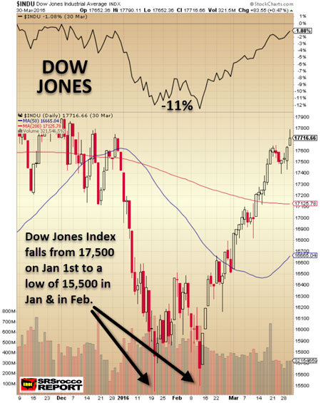 Dow Jones Index Q1 2016