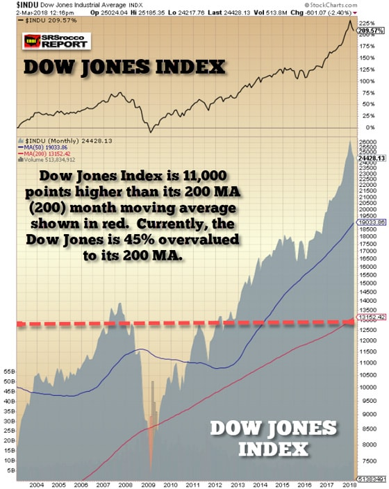 Dow Jones Industrial Average INDX | March 2, 2018