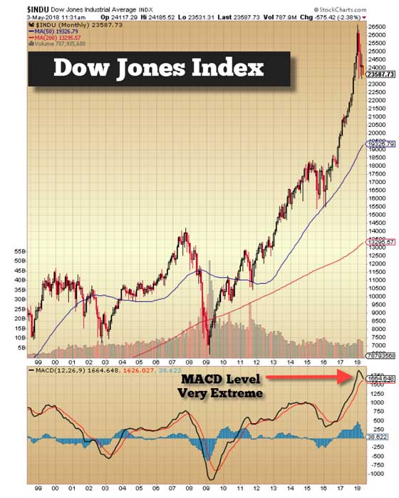 Dow Jones - May 3, 2018 (Chart)