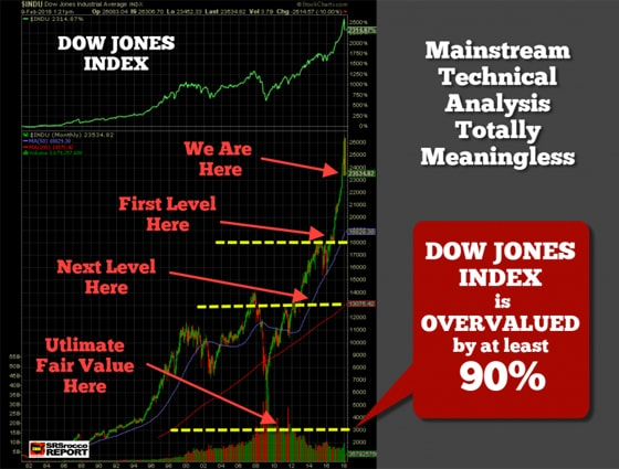 Dow Jones Index is Overvalued by at least 90%