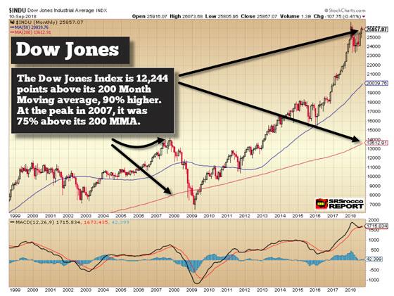 Dow Jones (September 10, 2018)