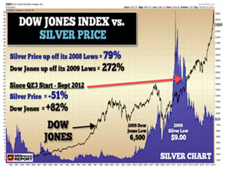 Dow Jones Index vs. Silver Price
