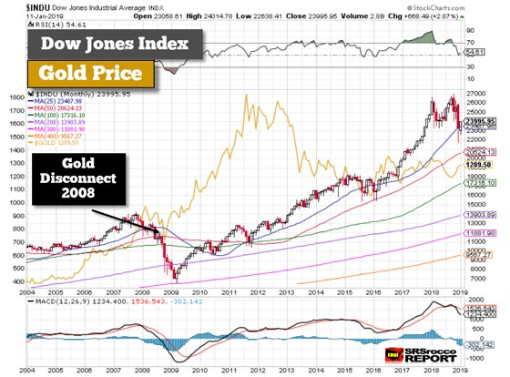 Dow Jones Index and Gold Price - January 11, 2019