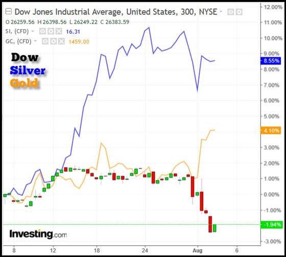 Dow Jones, Silver, and Gold