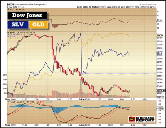 Dow Jones vs Silver vs Gold (Chart) - August 2, 2019