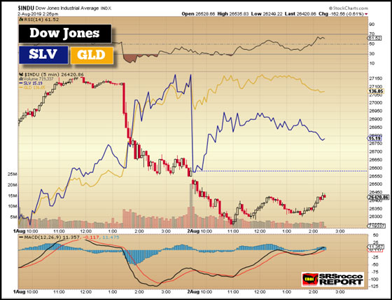 Dow Jones vs Silver vs Gold (Chart 2) - August 2, 2019