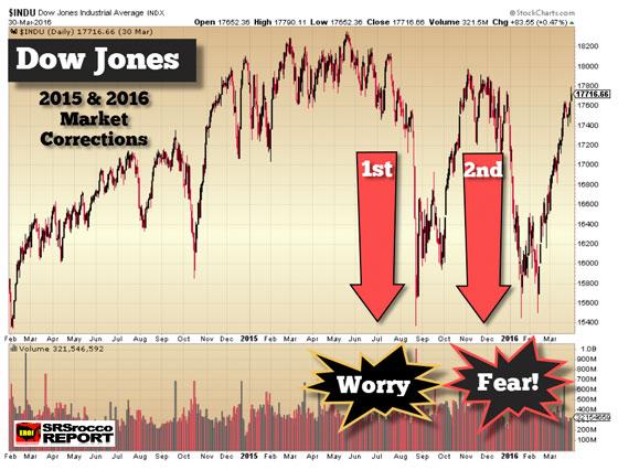 Dow Jones (March 30, 2016)