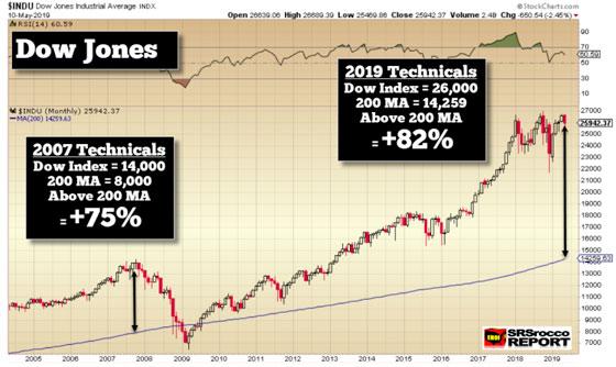 Dow Jones - May 10, 2019