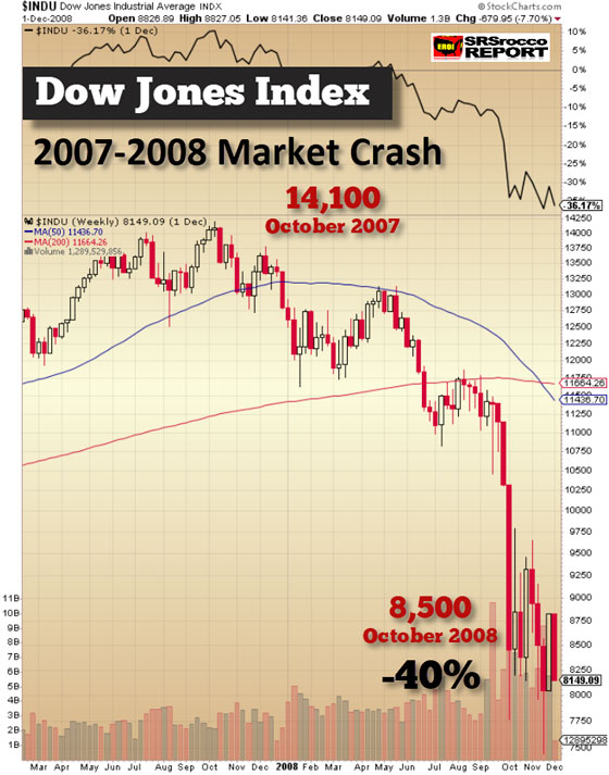 Dow Jones Index: 2007-2008 Market Crash
