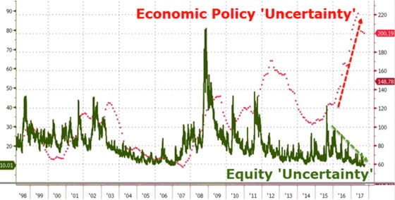 Economic Policy 'Uncertainty'