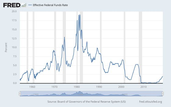 Effective Federal Funds Rate (Chart)