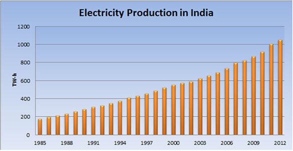 Electricity production in India
