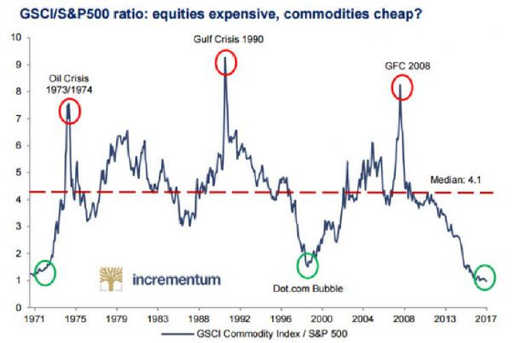 CSCI/S&P500 ratio: equities expensive, commodities cheap?