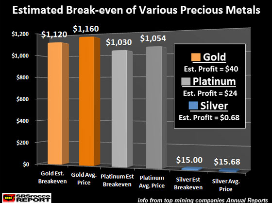 Estimated Break-Even of Various Precious Metals