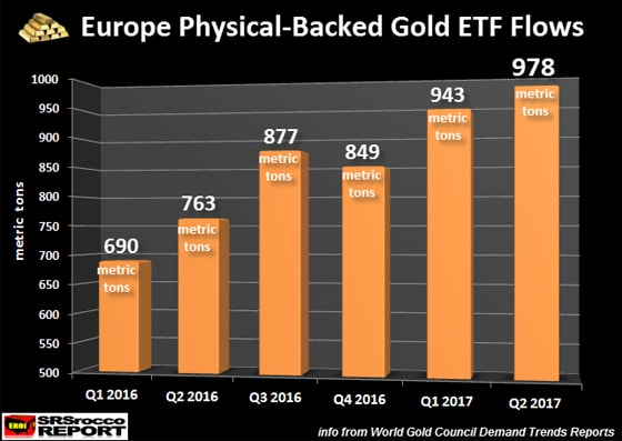 Europe Physical-Backed Gold ETF Flows: Q1 2016 - Q2 2017