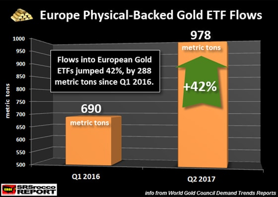 Europe Physical-Backed Gold ETF Flows