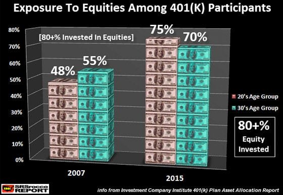 Exposure to equities among 401(k) participants (80+% invested in equities)