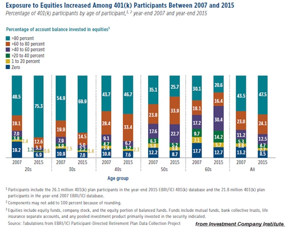 Exposure to Equities Increased Among 401(k) Participants Between 2007 and 2015