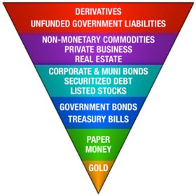 Exter's Inverted Financial Pyramid