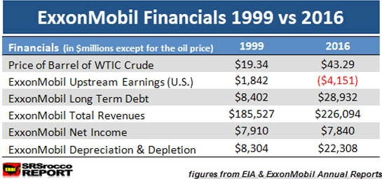 ExxonMobil Financials 1999 vs 2016