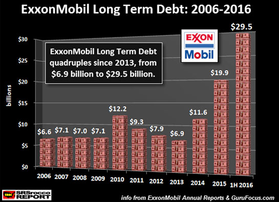 ExxonMobil Long Term Debt: 2006-2016