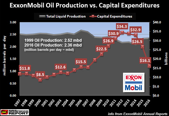 ExxonMobil Oil Production vs. Capital Expenditures