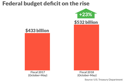 Federal Budget Deficit on the Rise